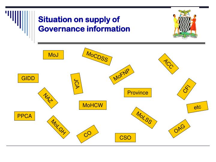 Situation on supply of