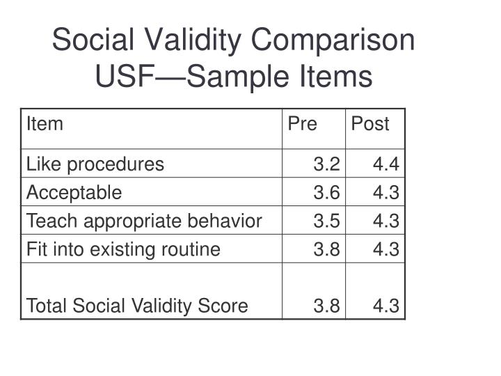 Social Validity Comparison USF—Sample Items