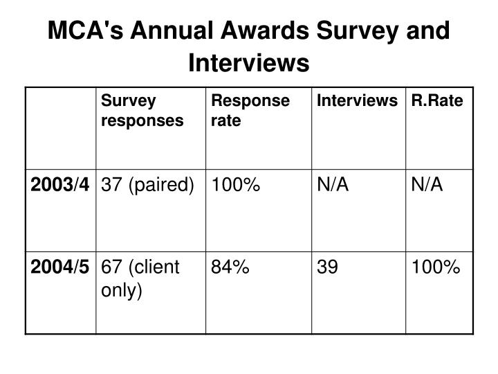 MCA's Annual Awards Survey and Interviews
