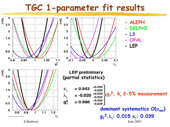 TGC 1-parameter fit results