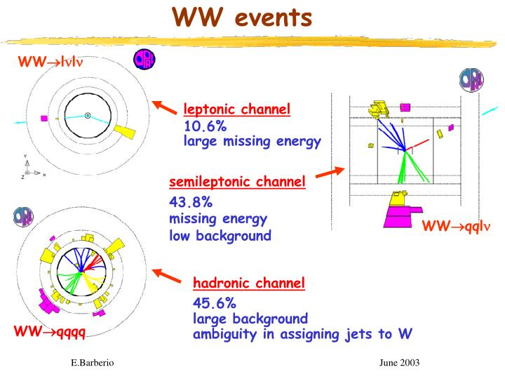 Ww events