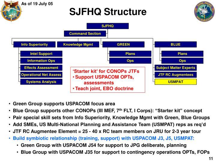 SJFHQ Structure