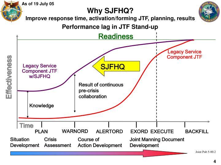 Why SJFHQ?