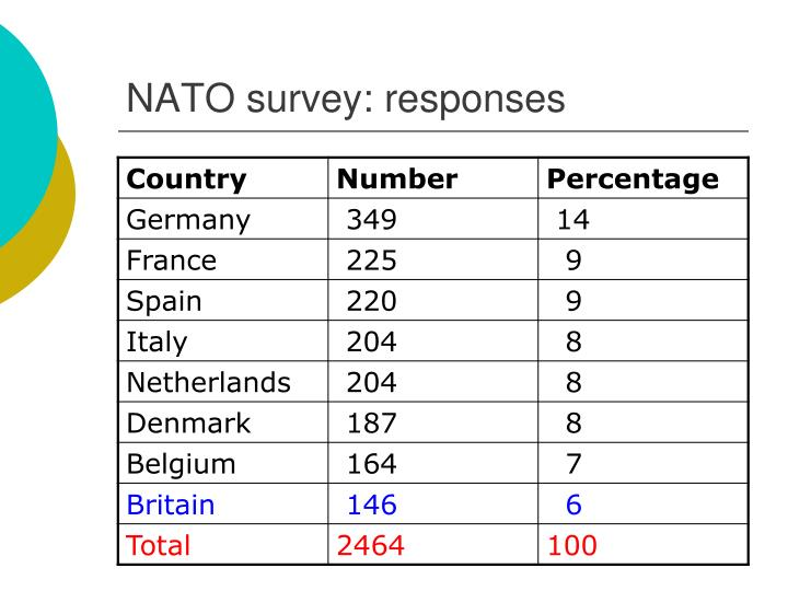 NATO survey: responses