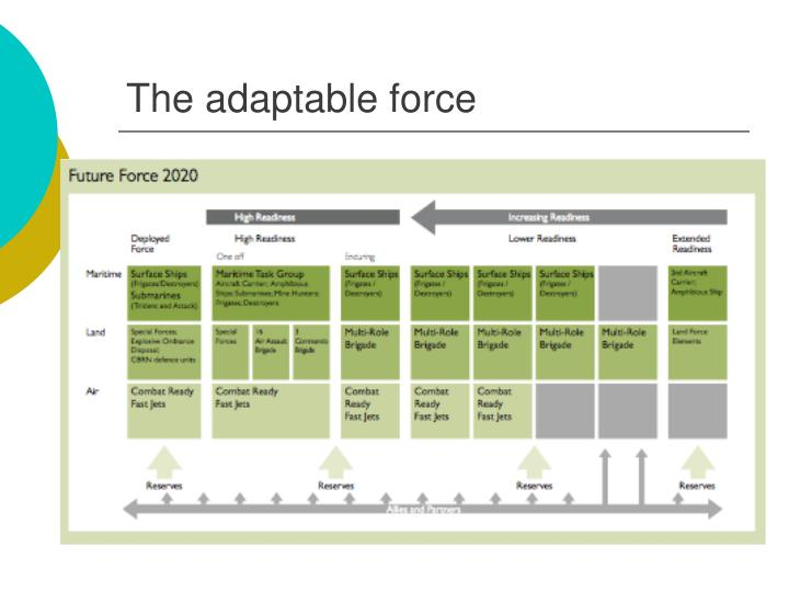 The adaptable force