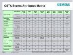 csta events attributes matrix