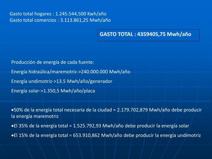 Gasto total hogares : 1.245.544,500 Kwh/año