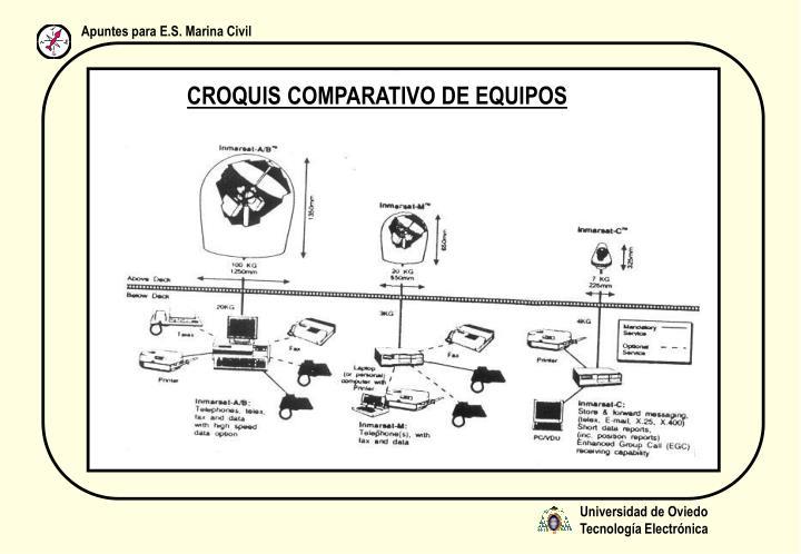 CROQUIS COMPARATIVO DE EQUIPOS