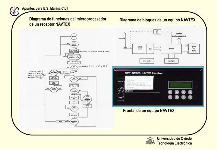 Diagrama de funciones del microprocesador