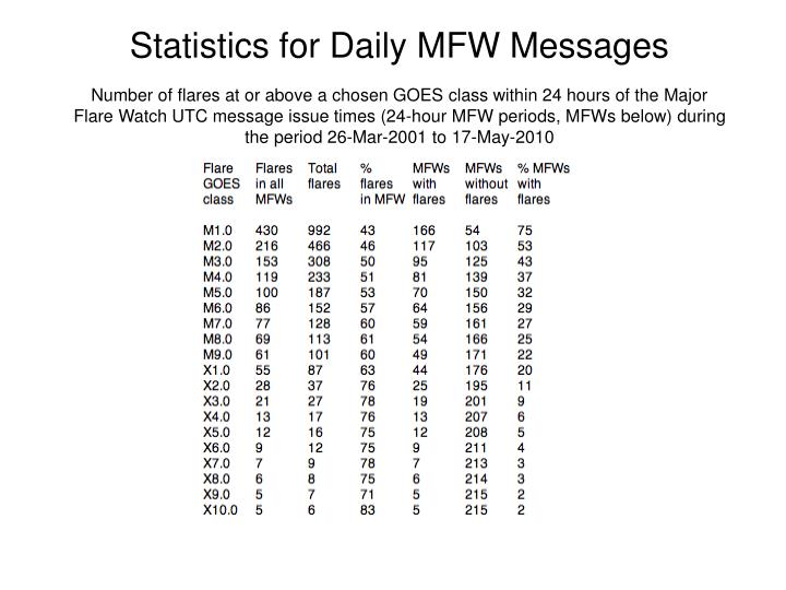Statistics for Daily MFW Messages