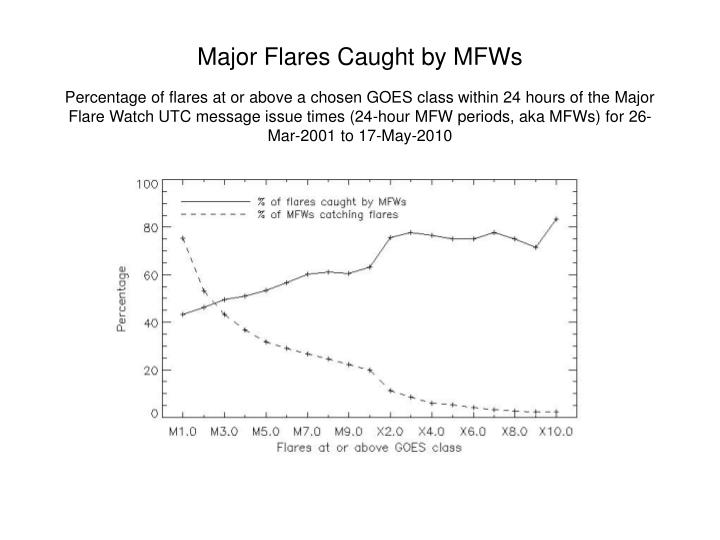 Major Flares Caught by MFWs