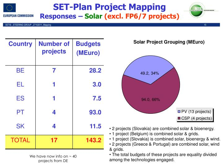 SET-Plan Project Mapping