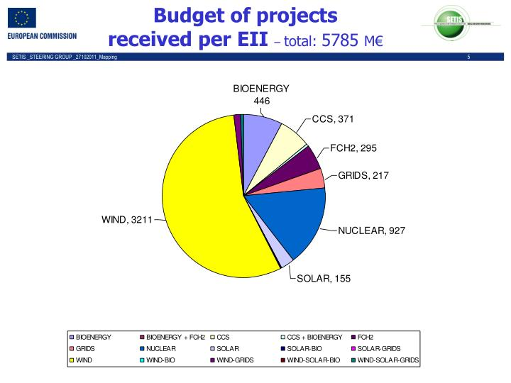 Budget of projects