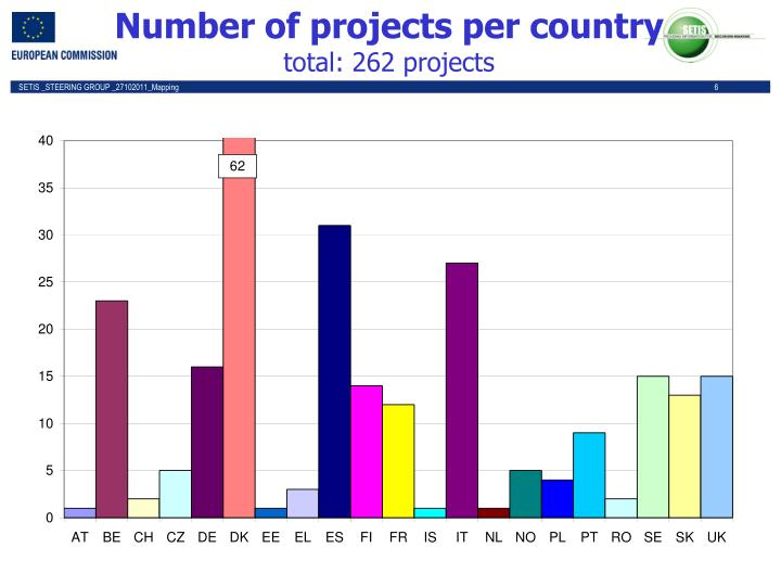Number of projects per country