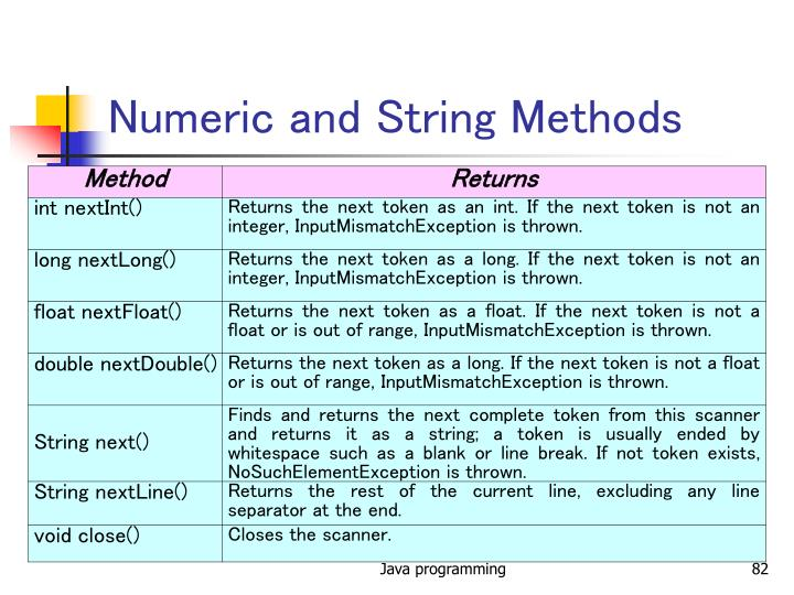 Numeric and String Methods