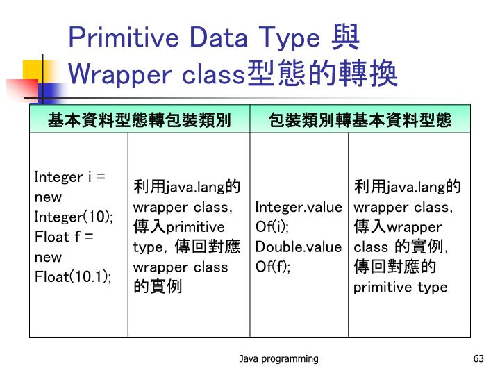 Primitive Data Type