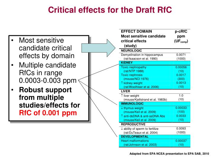 Critical effects for the Draft RfC