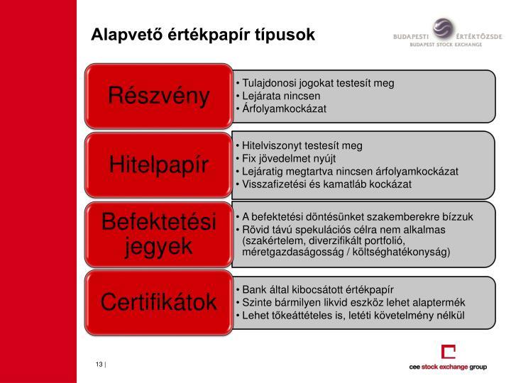 Alapvető értékpapír típusok