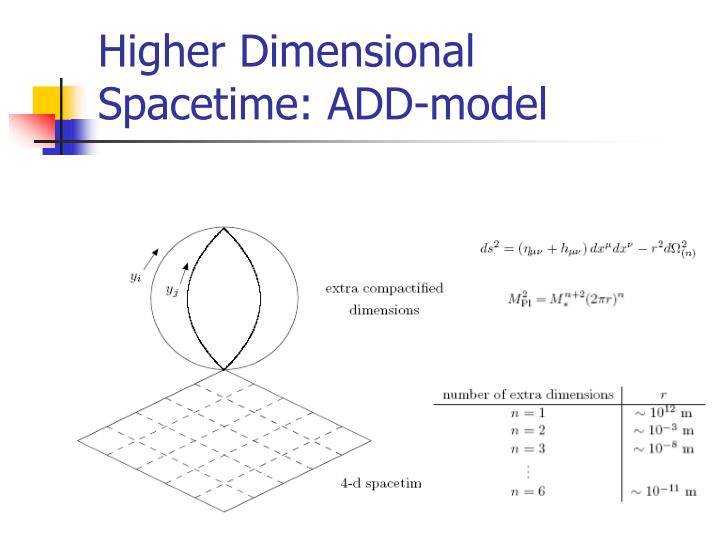 Higher Dimensional Spacetime: ADD-model