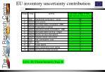 eu inventory uncertainty contribution