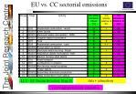 eu vs cc sectorial emissions