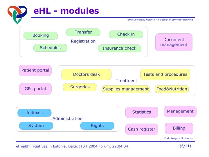 eHL - modules
