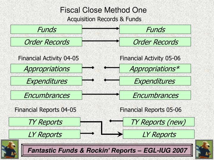 Fiscal Close Method One