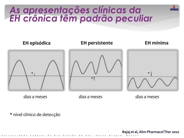 As apresentações clínicas da            EH crônica têm padrão peculiar