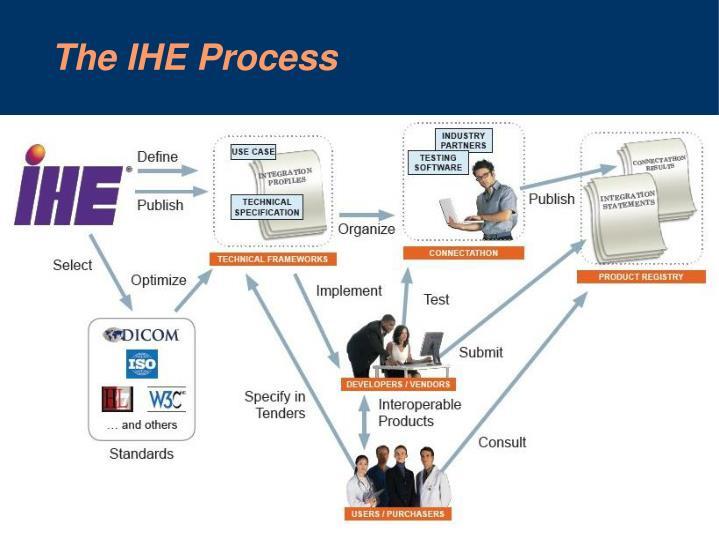 The IHE Process
