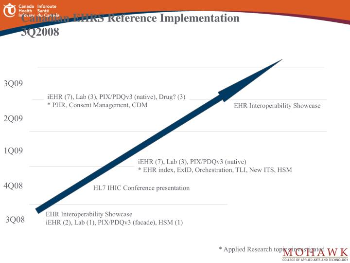 Canadian EHRS Reference Implementation