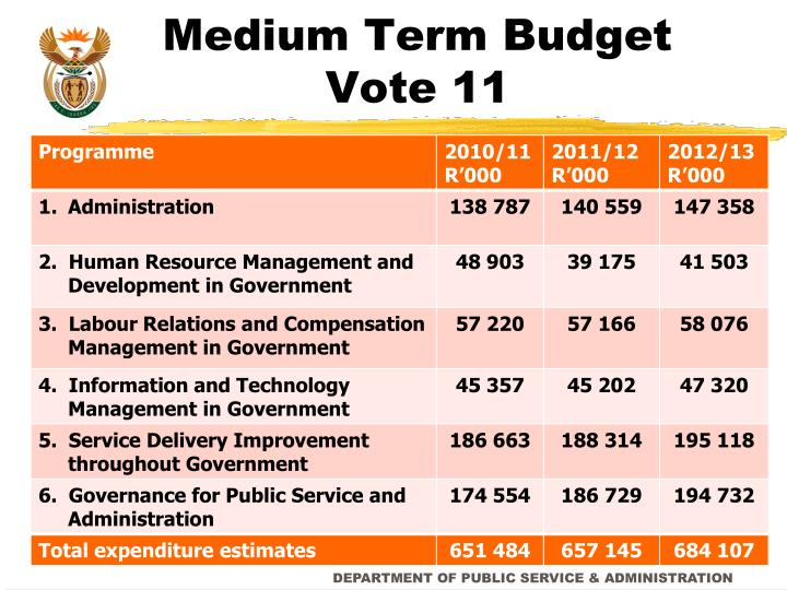 Medium Term Budget Vote 11