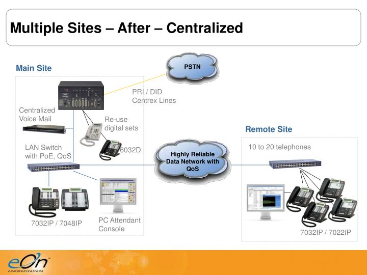 Multiple Sites – After – Centralized