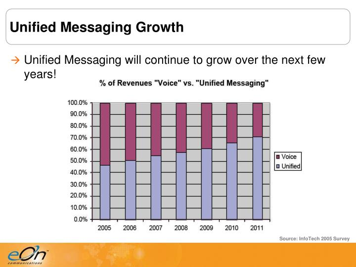Unified Messaging Growth