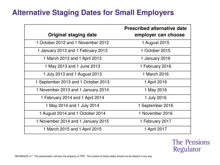 Alternative Staging Dates for Small Employers