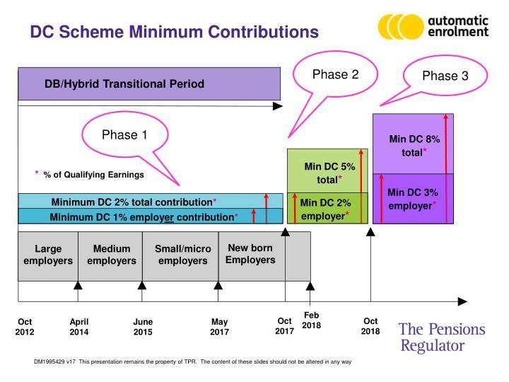 DC Scheme Minimum Contributions