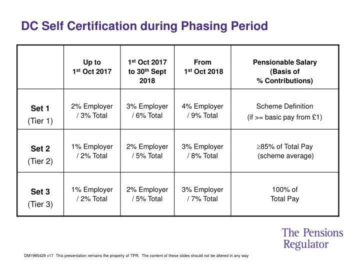 DC Self Certification during Phasing Period