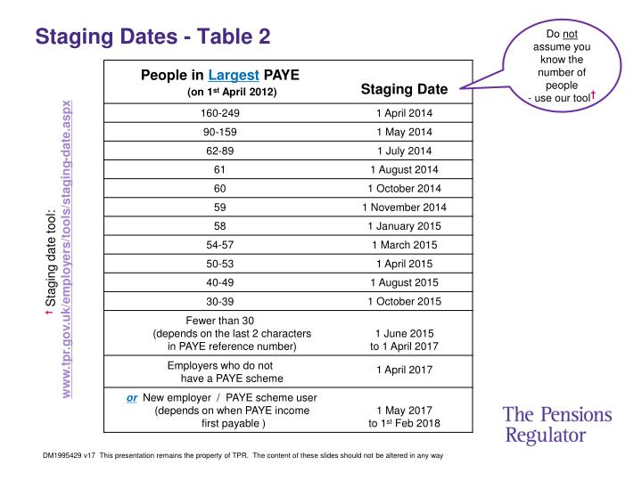 Staging Dates - Table 2