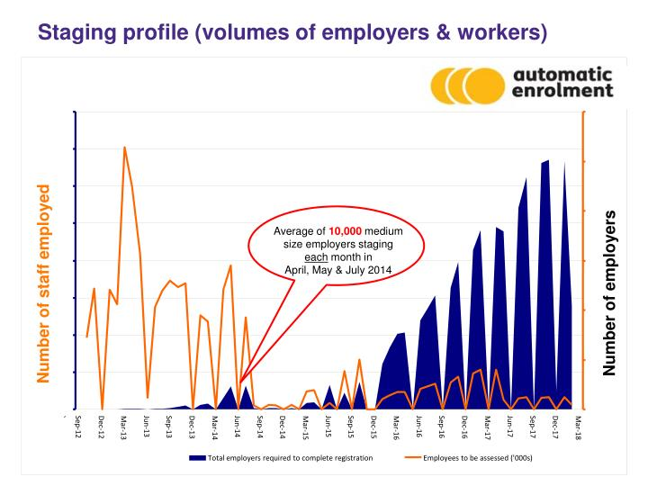 Staging profile (volumes of employers & workers)