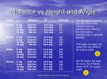 m factor vs height and angle