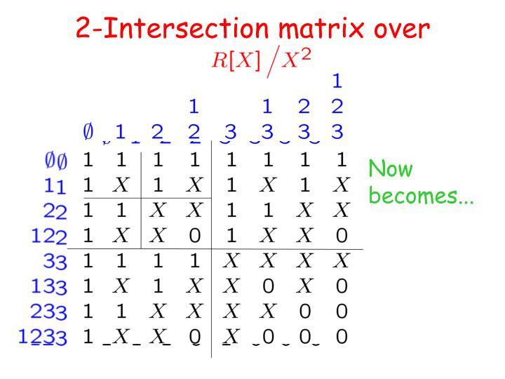 2-Intersection matrix over