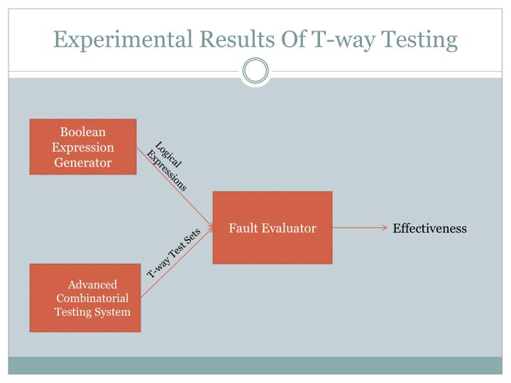 Experimental Results Of T-way Testing