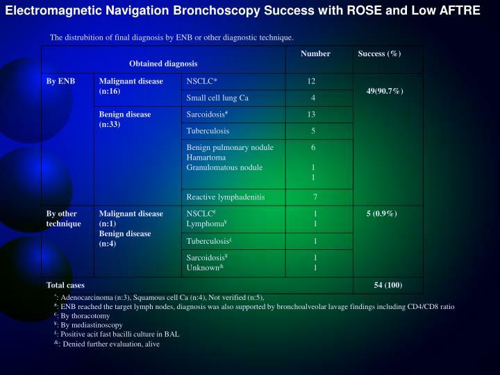 Electromagnetic Navigation Bronchoscopy