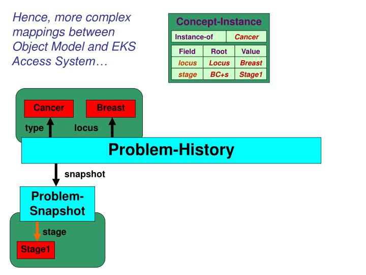Hence, more complex mappings between Object Model and EKS Access System…