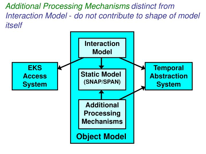 Additional Processing Mechanisms