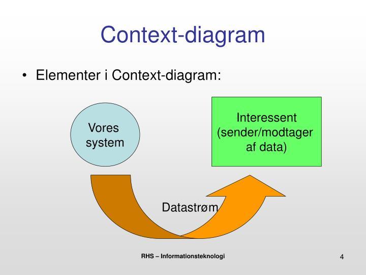 Context-diagram