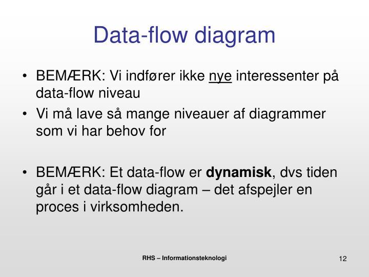 Data-flow diagram
