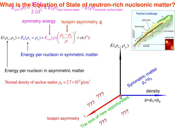 What is the Equation of State of neutron-rich nucleonic matter?