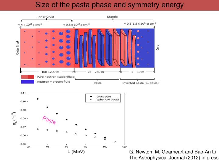 Size of the pasta phase and symmetry energy