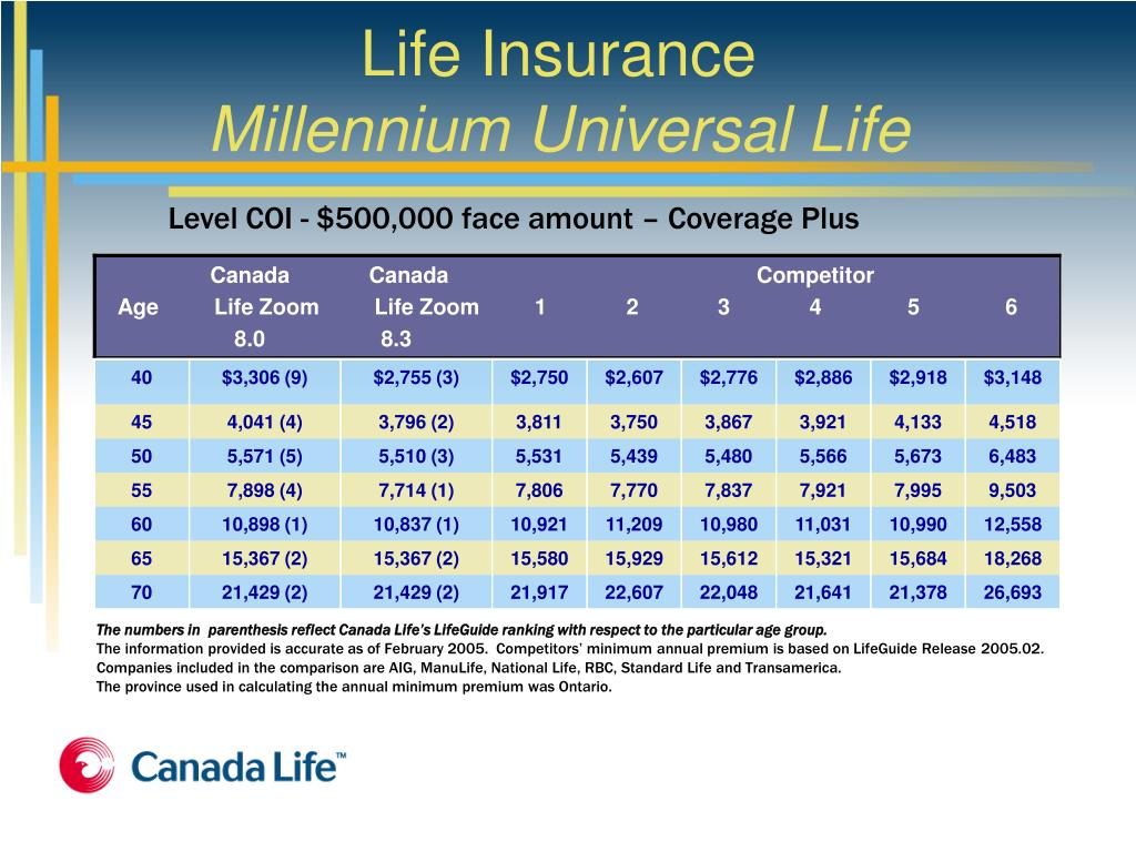 Free Ce Credits For Life Insurance Ontario