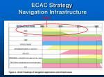 ecac strategy navigation infrastructure